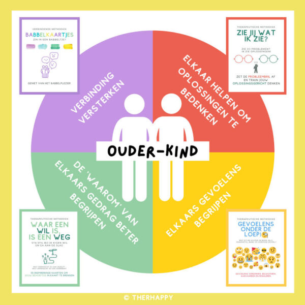 Therhappy - Ouder kind